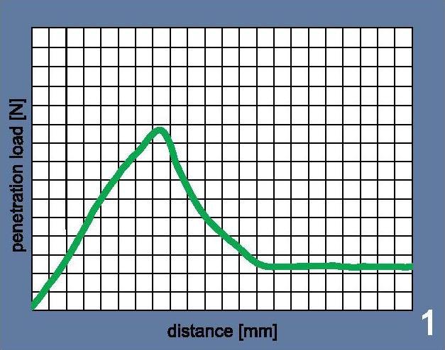 Кривая на картинке демонстрирует оптимальный по нагрузке и скольжению прокол вены иглой S-Monovette®
